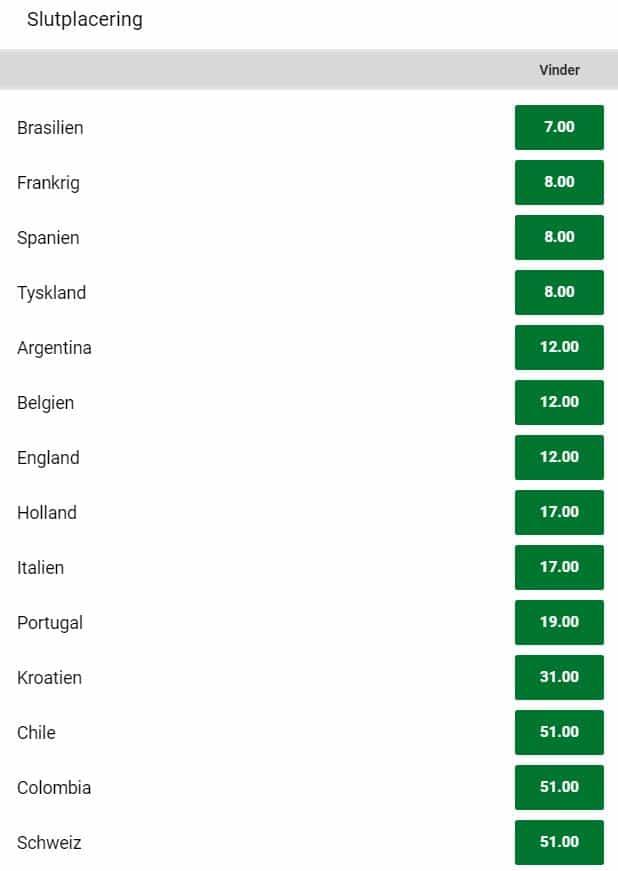 Fodbold VM 2022 odds